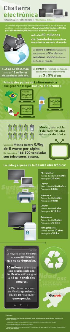 Chatarra electrónica http://www.expoknews.com/2013/05/17/chatarra-electronica/?utm_source=17+mayo_campaign=17%2F05%2F2013_medium=email