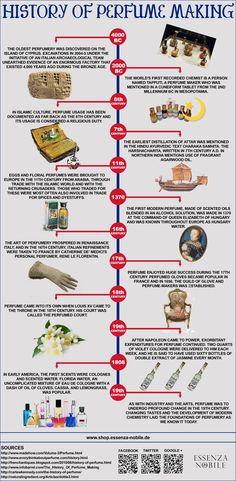 history of perfume making
