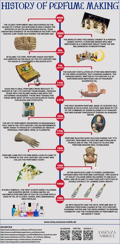 Infographic about the history of perfumes.