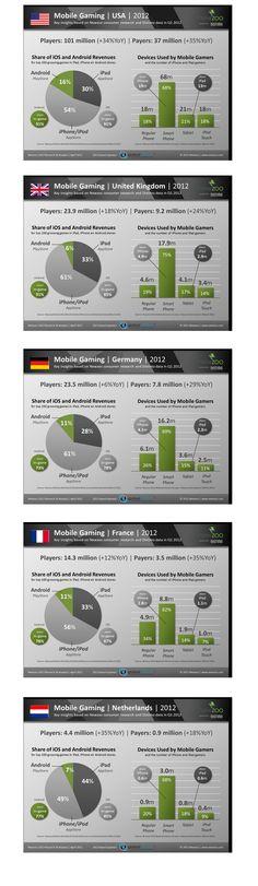 Mobile Gaming Graphs 2012