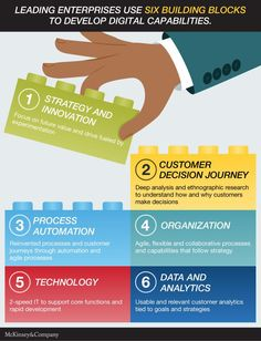 Six building blocks to develop digital capabilities — @McKinsey
