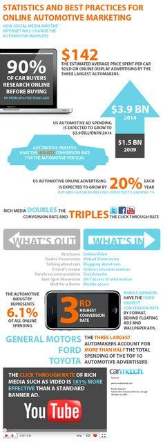 Estatísticas e boas práticas de marketing online na indústria automotiva