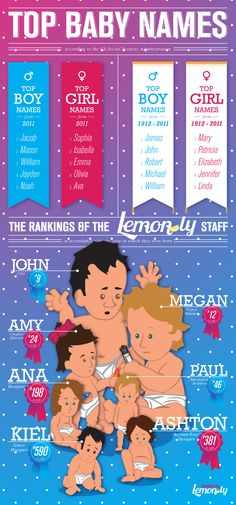 Top 10 Baby Names. #infographic #baby