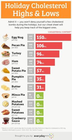 A Cholesterol Cheat Sheet for Your Holiday Feast Holiday Cholesterol Highs and Lows - Heart Health Center - Everyday Health What Is Cholesterol, Lower Cholesterol Diet, Cholesterol Guidelines, Health And Fitness Magazine, Health And Fitness Tips, Healthy Diet Tips, Healthy Recipes, Healthy Lifestyle, Natural Remedies For Migraines