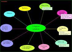 δασκαλαΒΜ2 (ιστολόγιο για τη Γ΄τάξη): σχεδιαγράμματα για όλα τα είδη κείμένων (αφηγηματικά, περιγραφικά, επιχειρηματολογικά) Blog Page, Learning Disabilities, Chart, Classroom Ideas, Book, Classroom Setup, Book Illustrations, Books, Classroom Themes