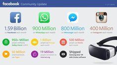 Facebook dévoile les chiffres 2015 de WhatsApp Inc. Instagram et Messenger