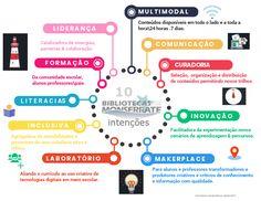 Carla Maria Bezerra Martins Gandra - 10 intenções Professor, Map, School Libraries, Thinking About You, Teacher, Location Map, Maps