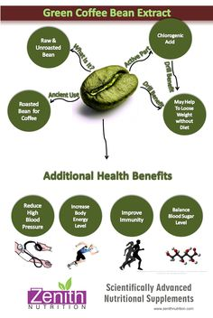 Green Coffee Bean Extract. Raw & unroasted bean, Roasted bean for coffee, Chlorogenic acid - may help to loose weight without diet. Additional health benefits - Reduce high blood pressure, increase body energy level, improve immunity, balance blood sugar level. Best supplements from Zenith Nutrition. Health Supplements. Nutritional Supplements. Health Infographics
