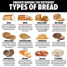 Starbucks Lunch Menu, Starbucks Recipes, Starbucks Calories, Starbucks Nutrition, Different Types Of Bread, Bread Types, Mcdonald Menu, Whole Grain Bread, Nutrition Guide