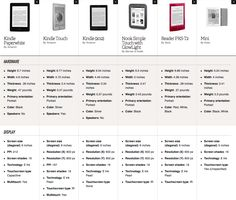 E-reader comparison 2012 - The Verge