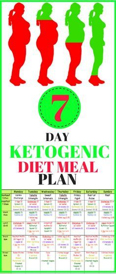Ketogenic Diet – 7 Day Ketogenic Diet Meal Plan - Magical Useful Tips