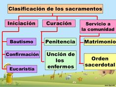 los-sacramentos-3-638 - copia Catholic Sacraments, Religion, Morals, Communion, Periodic Table, Spirituality, Faith, Ariel, Google