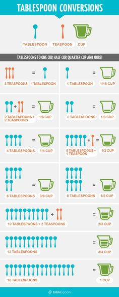 US spoon conversion chart. So useful!