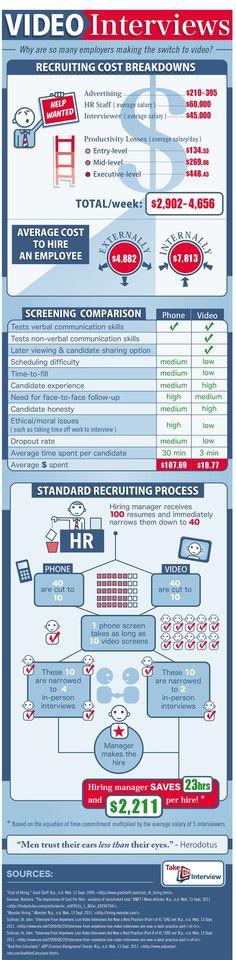 Video Interviews #Infographic #JobInterview