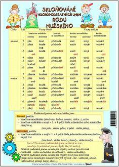 Vzory podstatných jmen - Skloňování vzorů podstatných jmen rodu mužského | Učebnice Mapy Learning Games, Quizzes, Grammar, Montessori, Language, Teacher, Student, Activities, Education