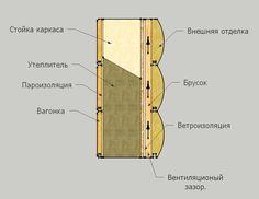 Правильный монтаж стены каркасного дома включает в себя паро- и ветроизоляцию, утеплитель и вентиляционный зазор.