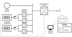 Power Electronics, Energy Storage, Grid