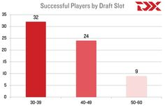 DraftExpress: The Anatomy of a Successful Second Round Pick