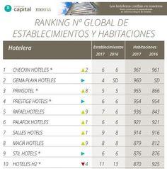 Ranking Hosteltur de cadenas de menos de 1.000 habitaciones