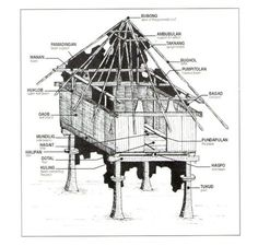 Architecture history -- includes the kubo Philippine Architecture, Filipino Architecture, Vernacular Architecture, Architecture Design, Bahay Kubo Design Philippines, Building Design, Building A House, Filipino House, Rome