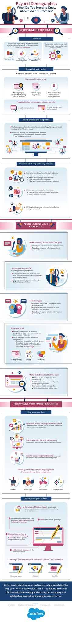 What You Need to Know About Your Customers for #Marketing Success #Infographic