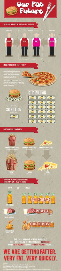 Fascinating information on fast food consumption then vs. now
