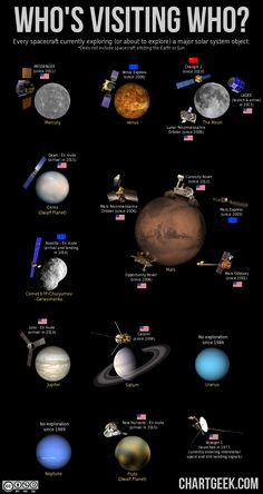 Who's visiting who? This chart of solar system exploration shows every robotic space probe currently exploring (or about to explore) a major solar system object… except for the Earth and Sun of course, because there are way to many of those to show on one chart.