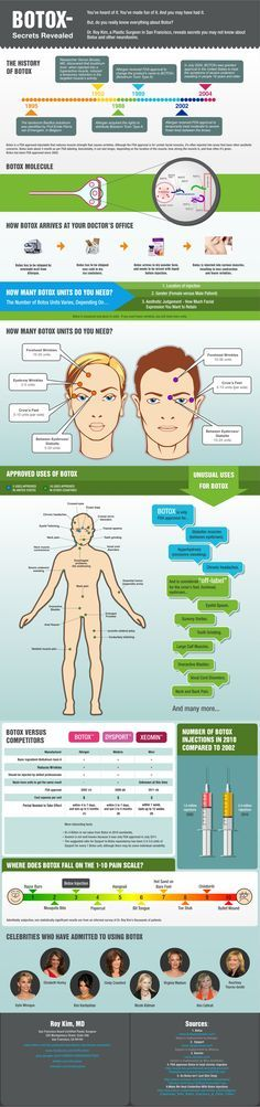 The facts about #Botox
