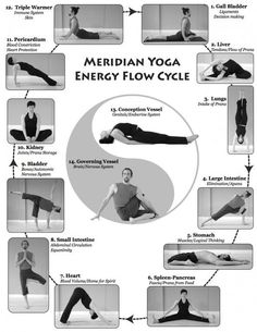 The Art of Energy Flow Our health is dependent on the free flow of pranic life force in our mind, body, and soul. Meridian Yoga works to systematically activate and balance energy in the fourteen major meridians– or … Continue reading → Kundalini Yoga, Yin Yoga, Ashtanga Yoga, Meridian Energy, Yoga Sequences, Yoga Poses, Restorative Yoga, Qigong, Yoga Flow