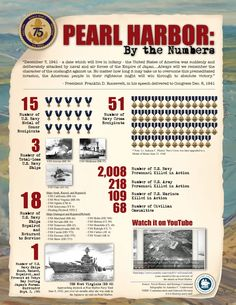 Pearl Harbor by the Numbers (US Naval History and Heritage Command)