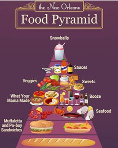New Orleans food pyramid - courtesy of my friend Doug Trotter (who should know)