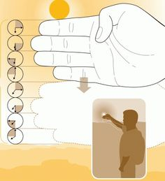 Descobrir/reconhecer o tempo estimado até o por do sol.  Primeiro posicione sua mão logo abaixo do sol em uma região com o horizonte bem visível.  Groovy Matter1 14 Dicas Para Fotografar Um Pôr do Sol Impressionante  Depois conte 15 minutos para cada dedo, assim, com 8 dedos entre o pôr do sol e o horizonte como mostra a imagem, você tem duas horas para achar a melhor posição para sua foto!