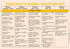 S'approprier le langage – Progression annuelle – Grande section – GS – Maternelle – Cycle 1 - Pass Education