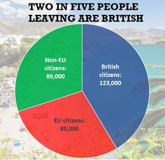 Educated EU Nationals leaving & refugees coming: http://www.dailymail.co.uk/news/article-3610270/Net-migration-hits-333-000-Brexit-campaigners-demand-control-borders.html http://www.dailymail.co.uk/news/article-4664264/Jeremy-Hunt-gaffes-exposing-notes-Downing-Street.html