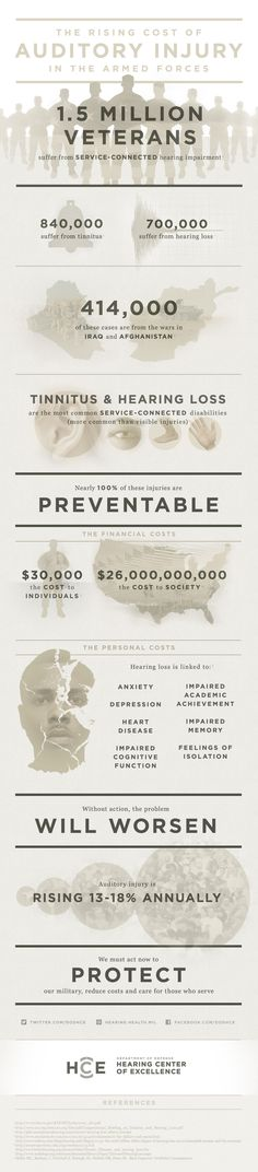 Infographic about the cost of auditory injury in the armed forces from the DoD Hearing Center of Excellence