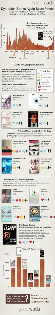 Check out this interesting graph from our friends at Goodreads about the evolution of dystopian novels!