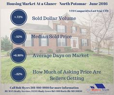 North Potomac home sales for June 2016 including average price, days on market, how much sellers are getting and homes for sale .