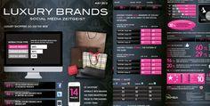 [INFOGRAPHIC] Luxury Brands Social Media Zeitgeist