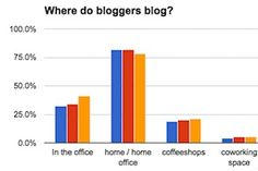 When and Where Bloggers Blog https://www.marketingprofs.com/charts/2017/32250/when-and-where-bloggers-blog?utm_campaign=crowdfire&utm_content=crowdfire&utm_medium=social&utm_source=pinterest