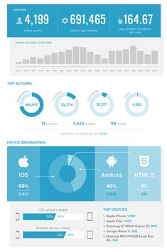 Blue dashboard (Good piecharts)