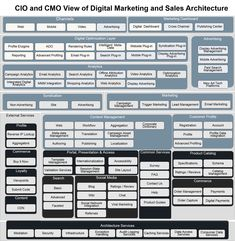 CMO view of Digital Architecture It Management, Business Management, Business Planning, Project Management, Program Management, Business Architecture, Online Architecture, Retail Architecture, Mobile Advertising