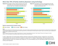 Figure 22:  Percentage of family medicine physicians who used information and communication technology (ICT) in primary health care, Canada and provinces, 2014  Figure 23:  Percentage of primary care physicians who used electronic medical records (EMRs) in their practice, Canada and provinces, 2015