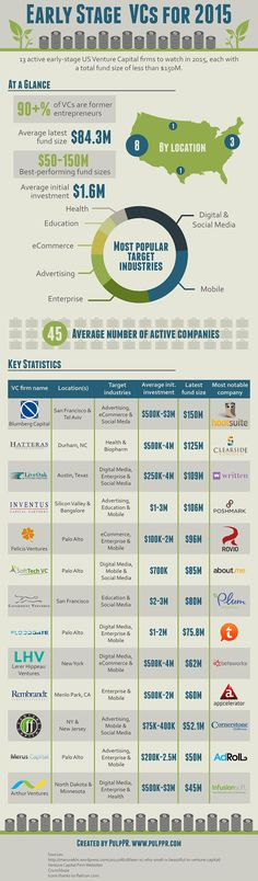 13 Smaller VCs (Infographic)