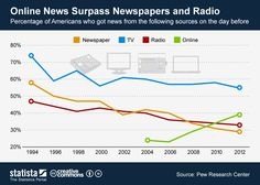Online news surpasses newspapers and radio