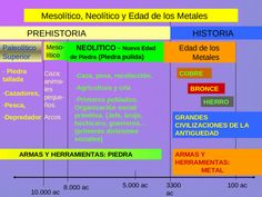 Mesolítico, Neolítico y Edad de los Metales 10.000 ac 100 ac5.000 ac3300 ac PREHISTORIA HISTORIA Paleolítico Superior 8.000 ac - Piedra tallada -Cazadores, - Documents