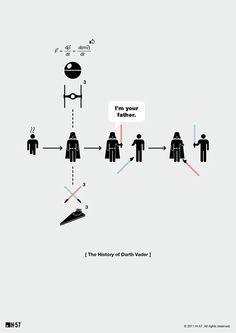 History of Dartg Vader in Pictograms