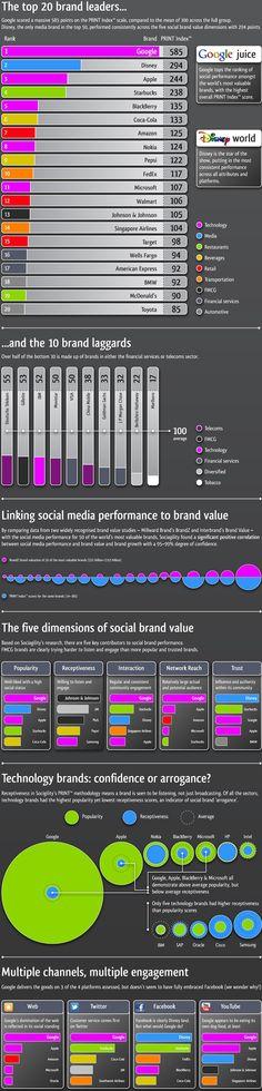 Top brands on social media. (Spoiler alert: Google wins everything)