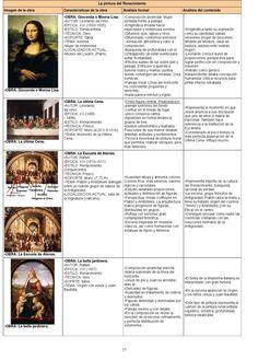 La pintura del Renacimiento