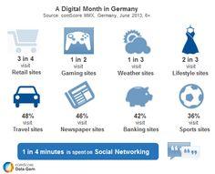 A Digital Month in Germany: What are Consumers Doing Online? Laut ComScore besuchen in Deutschland innerhalb eines Monats  75 % der Online Nutzer Online Shop Seiten.