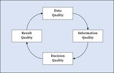 An organization's success is measured by the quality of the results it produces.  Those results are dependent on the quality of its business decisions.  Those decisions rely on the quality of its information.  That information is based on the quality of its data.  Therefore, data must be viewed as a corporate asset because high quality data serves as a solid foundation for business success: http://www.ocdqblog.com/home/the-circle-of-quality.html